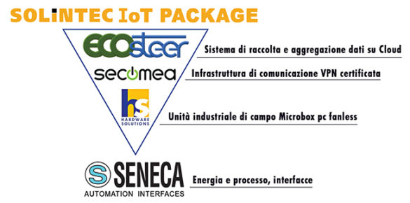 SOLINTEC IoT PACKAGE
